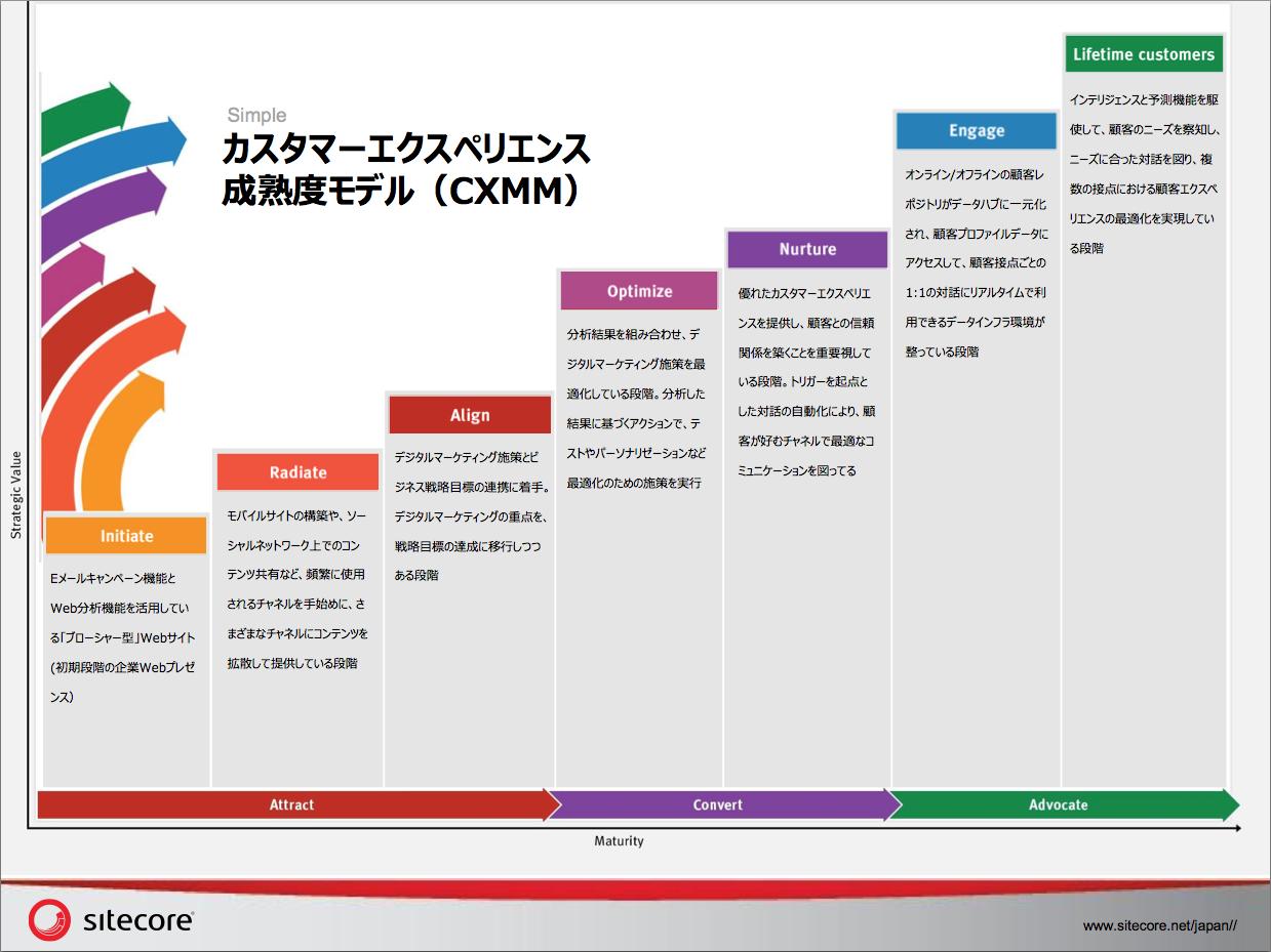 Sitecore_CXMM (1)
