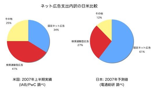 US vs JP